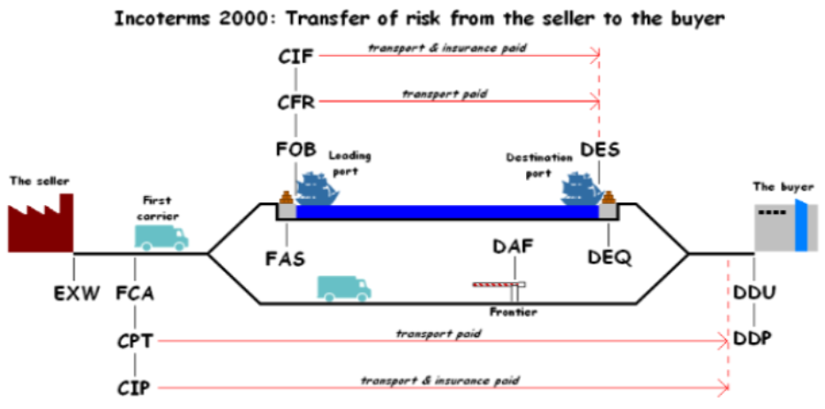 Incoterms 2000, Customs Clearing, custom broker, CHB, Importing